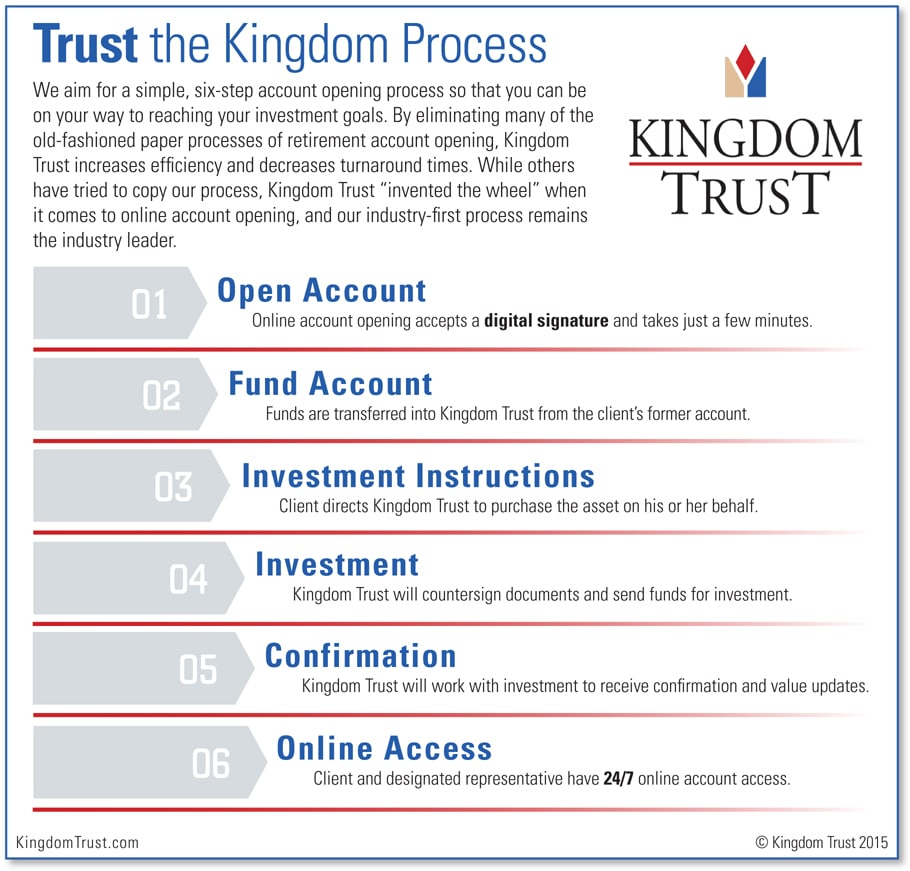 Self-Directed Solutions for Individuals | Kingdom Trust