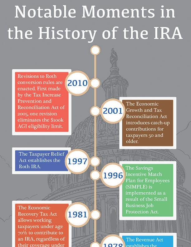 Notable Moments in the History of the IRA