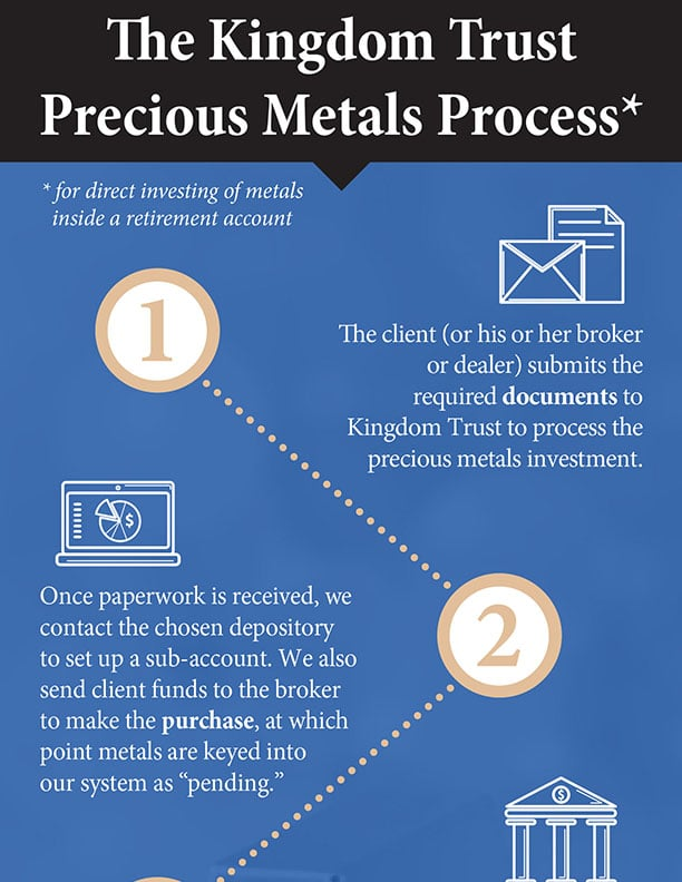 The Kingdom Trust metals precious process infographic