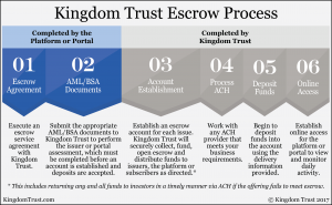 Kingdom Trust Escrow Services Process